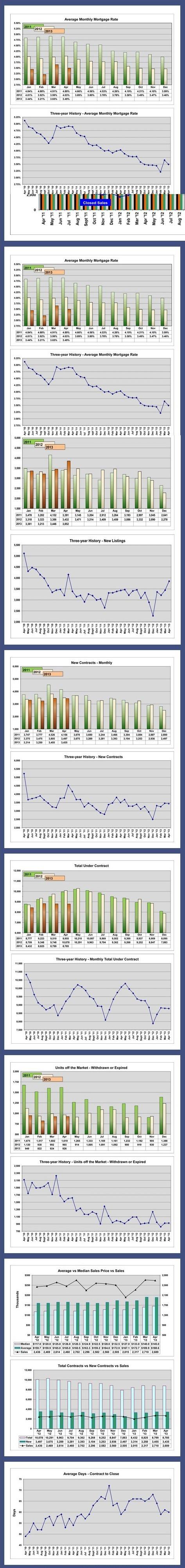 Orlando Market Pulse Stats 2