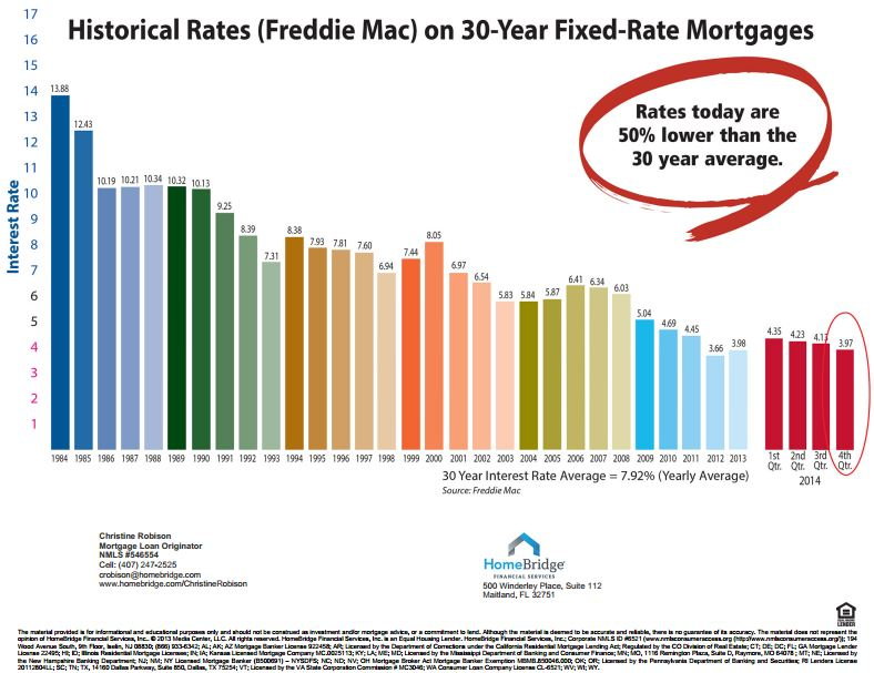 Seattle loan rates