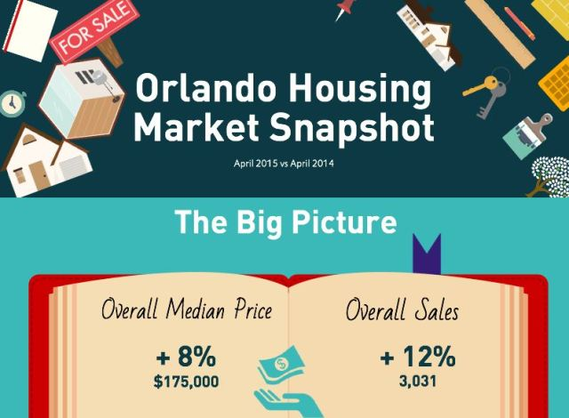 April Housing Market Update Orlando